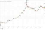 Биткойн по Россу Ульбрихту: ещё одна волна роста или продолжение коррекции?