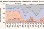 Отмывание денег в криптовалютах