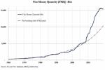 Крах монетарной системы становится неизбежным