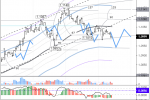 EURUSD: ожидается падение до 1,0945
