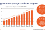 Chainalysis: в сети биткоина прошли транзакции на $1 трлн в 2019 году