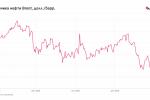 Как развал сделки ОПЕК+ повлияет на финансовые рынки