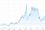 Уроки нефтяных кризисов XX века