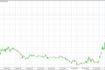Прогноз курса евро к рублю на апрель 2020 г.