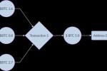 Централизация в биткойн-майнинге: исследование на основе статистических данных