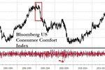 Уверенность потребителей в США упала рекордными темпами