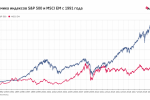 Как инвесторы пережили кризисы прошлых десятилетий?