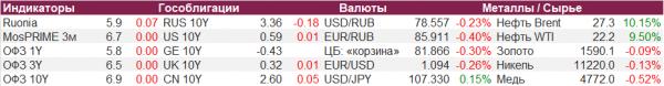 Монитор рынка облигаций 2 апреля 2020 г.