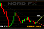 Форекс, криптовалюты, акции. Прогноз на 27 апреля – 01 мая 2020г.