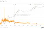 Покупая на снижении: инвесторы аккумулируют биткойн в преддверии халвинга
