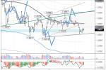 EURUSD: цена рискует упасть до 1,0753