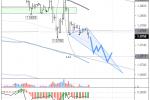 EURUSD: евро остается под давлением