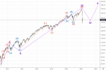 Разбор падения рынков по Эллиотту
